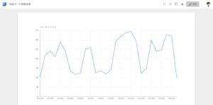 Googleデータスタジオとアナリティクスの連携方法