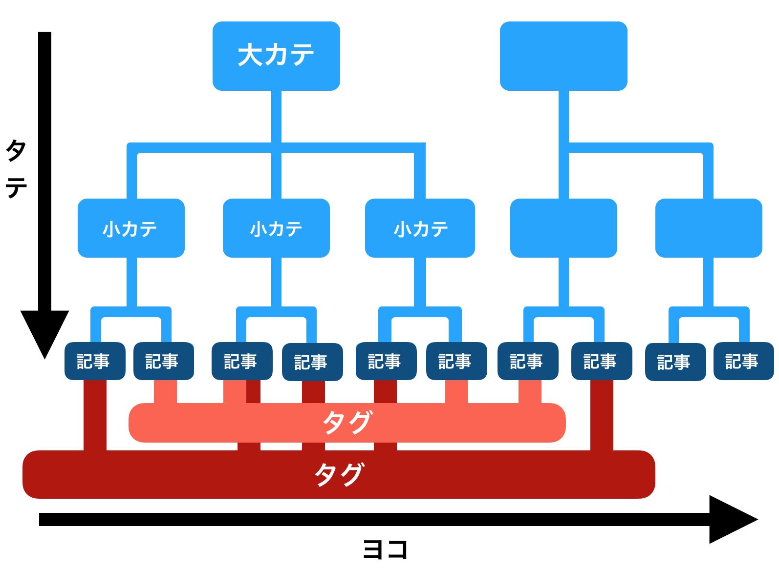 カテゴリーとタグの違いを表す図