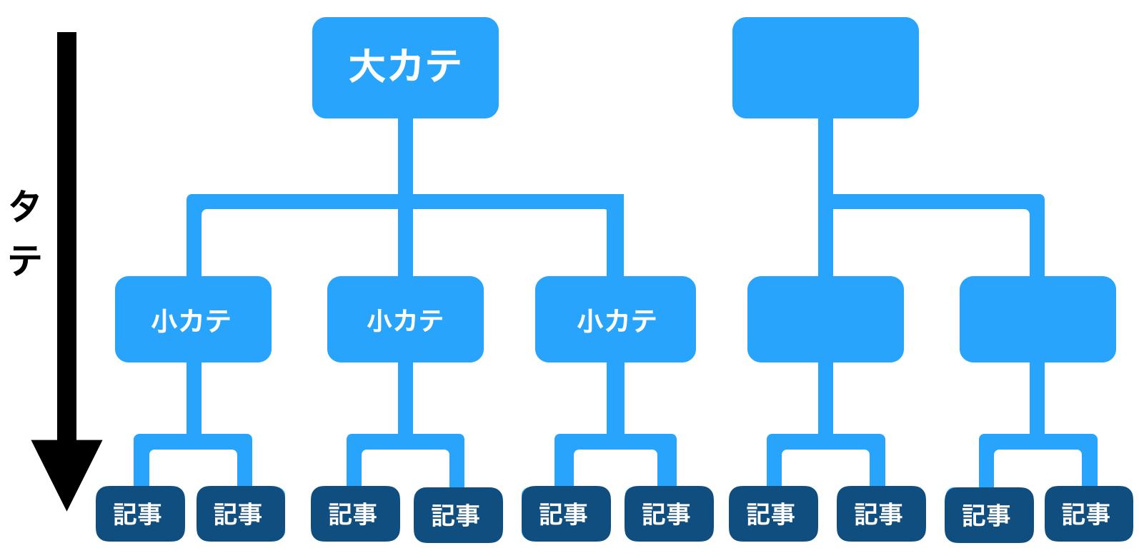 カテゴリーの構造図
