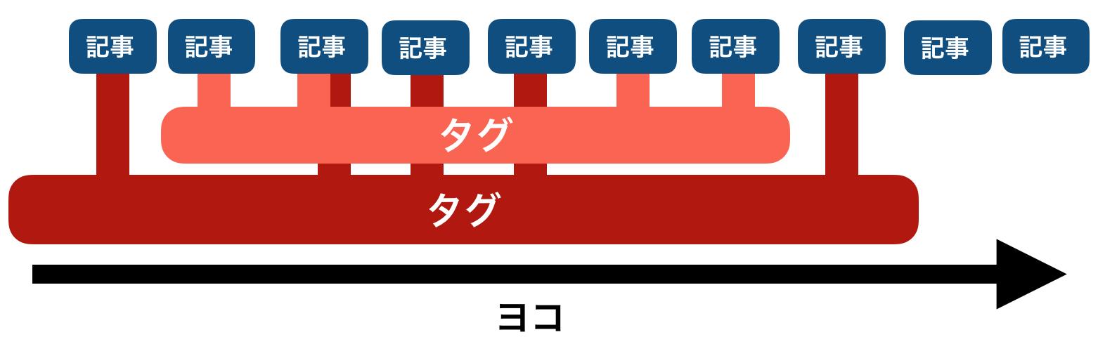 タグの構造図