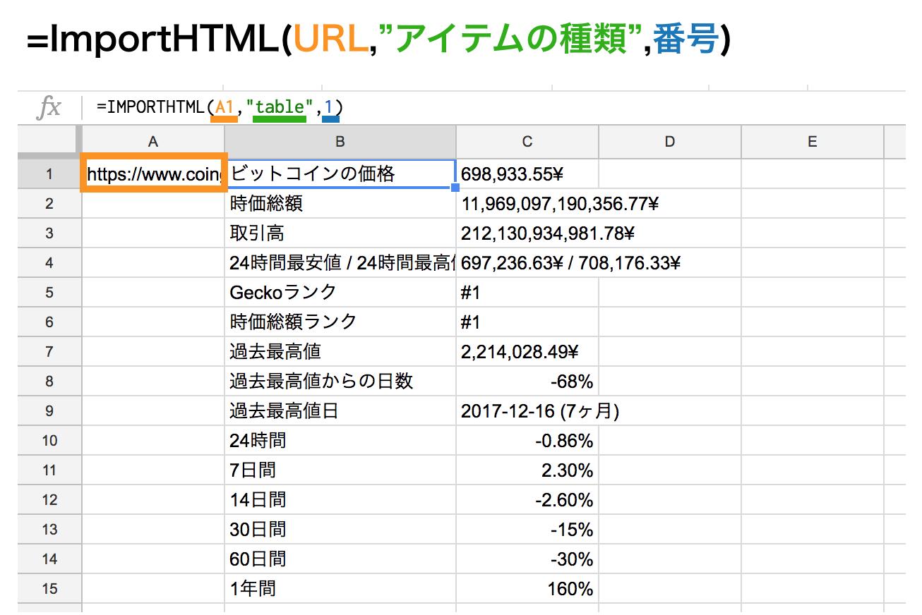 importhtml関数で表をスクレイピング