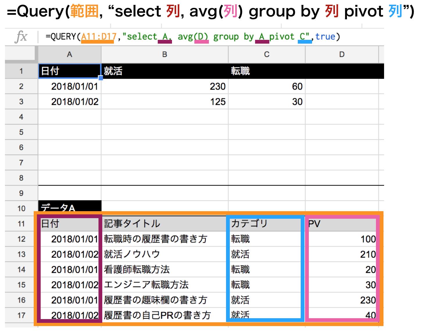 集計関数avgを使ってpivot関数の使い方