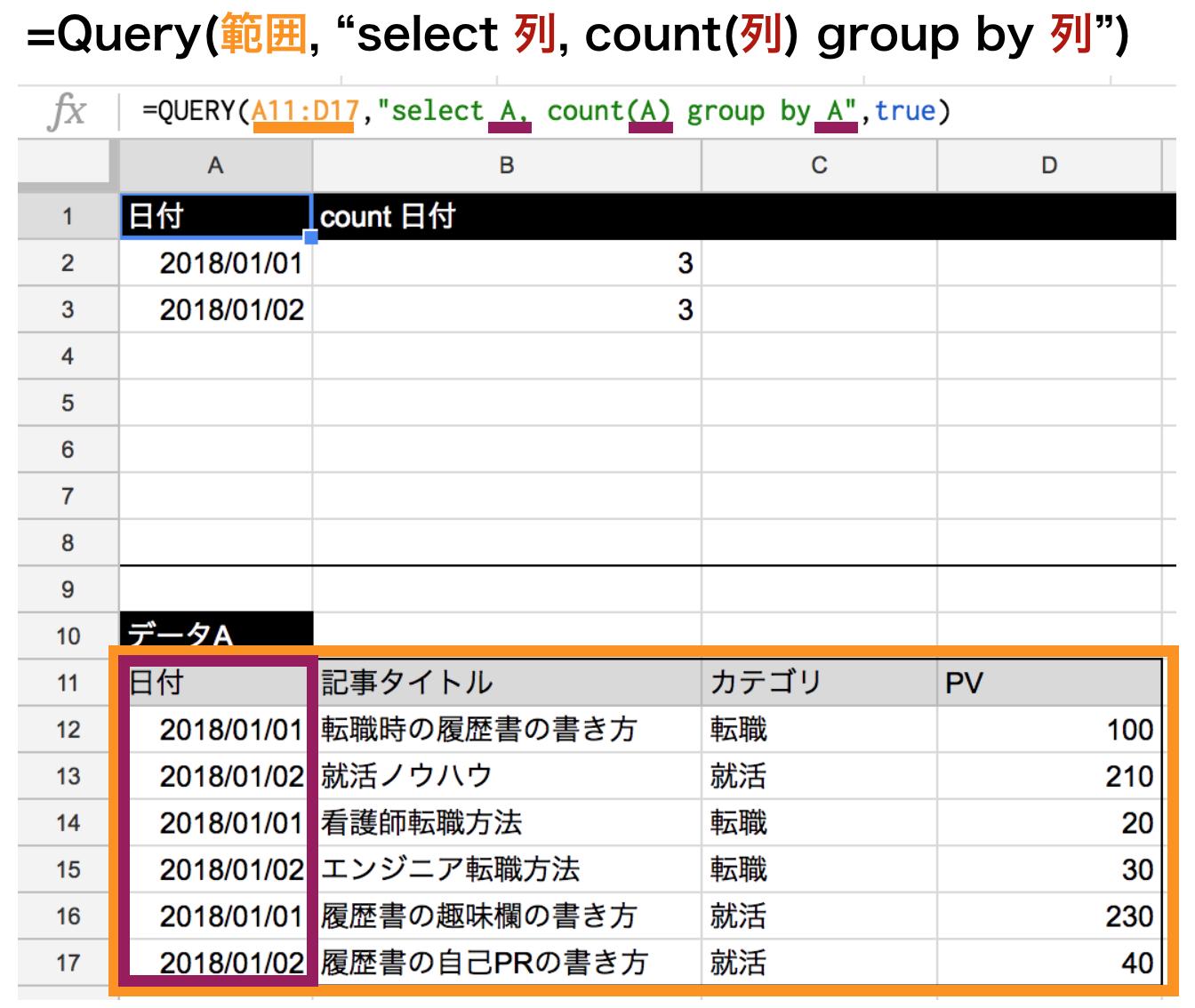 集計関数countを使ってgroup byの使い方