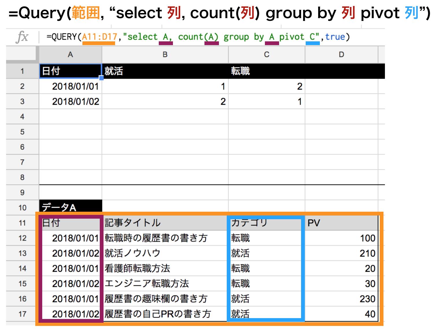 集計関数countを使ってpivot関数の使い方