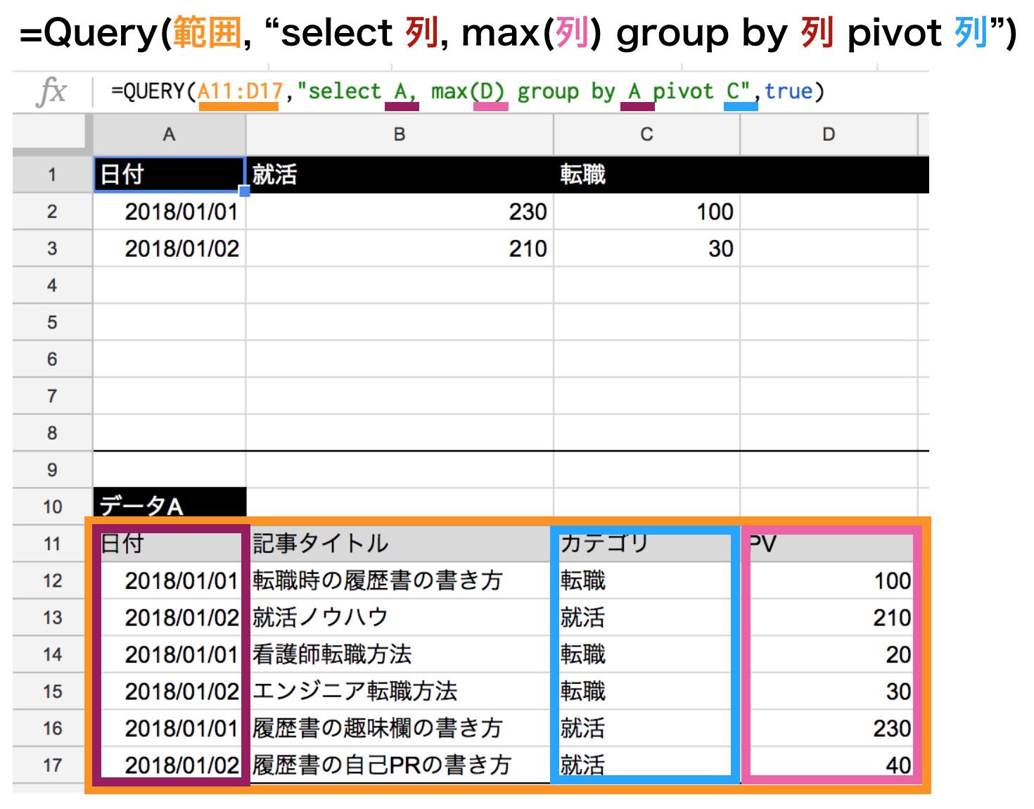 集計関数maxを使ってpivot関数の使い方