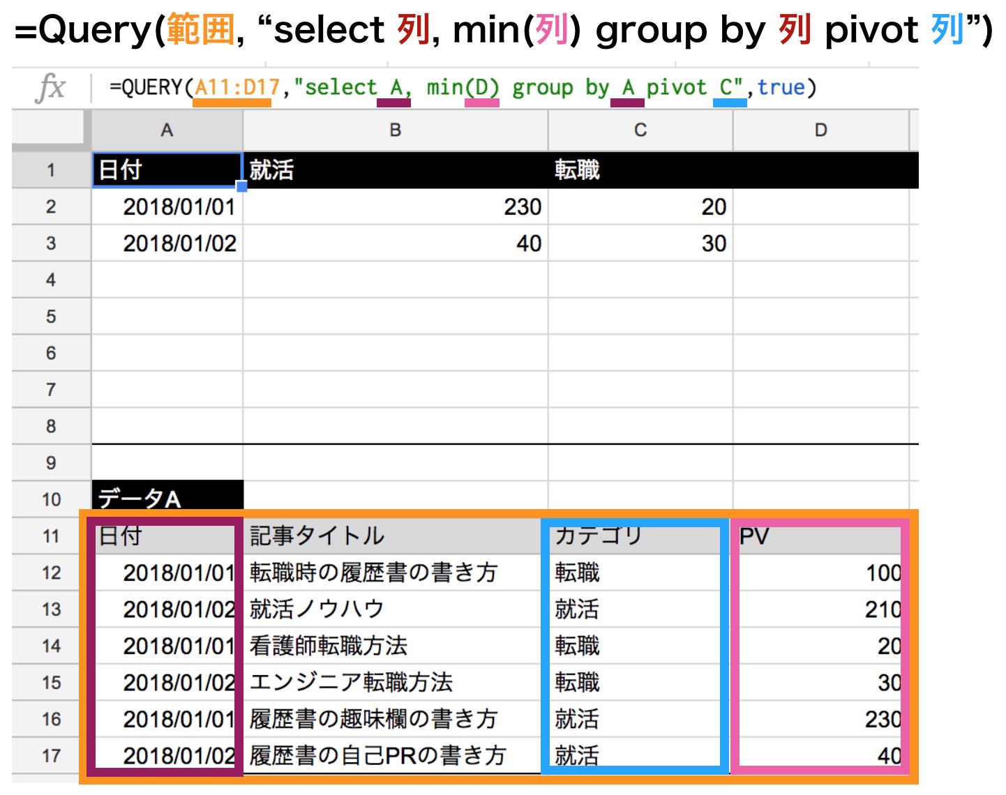 集計関数minを使ってpivot関数の使い方
