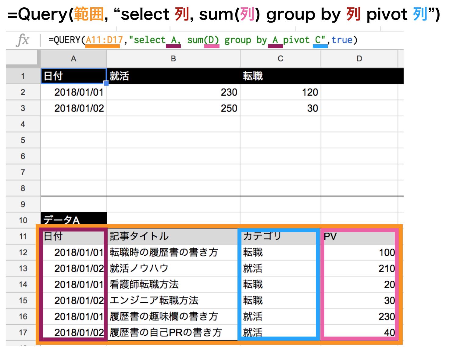集計関数sumを使ってpivot関数の使い方